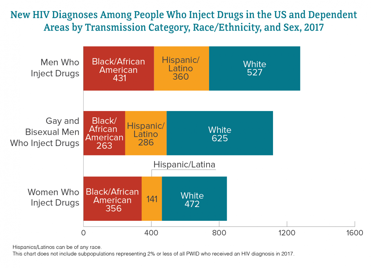 This bar chart shows the number of HIV diagnoses in the US in 2016 among people who inject drugs, by race, transmission category, and sex. Men who inject drugs: black=471, Hispanic/Latino=299, white=458. Gay and bisexual men who inject drugs: black=254, Hispanic/Latino=270, white=597. Women who inject drugs: black=338, Hispanic/Latina=139, white=411