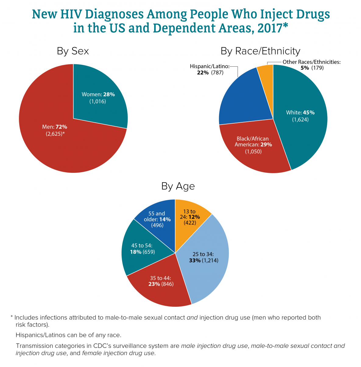 This image shows the number of new HIV diagnoses in the United States and dependent areas among people who inject drugs by sex, race/ethnicity, and age in 2017. By sex, Women = 1,016; Men = 2,625. By race/ethnicity, White = 1,624; Black/African American = 1,050; Hispanic/Latino = 787; other races/ethnicities = 179. By age, 13 to 24 = 422; 25 to 34 = 1,214; 35 to 44 = 846; 45 to 54 = 659; 55 and older = 496.