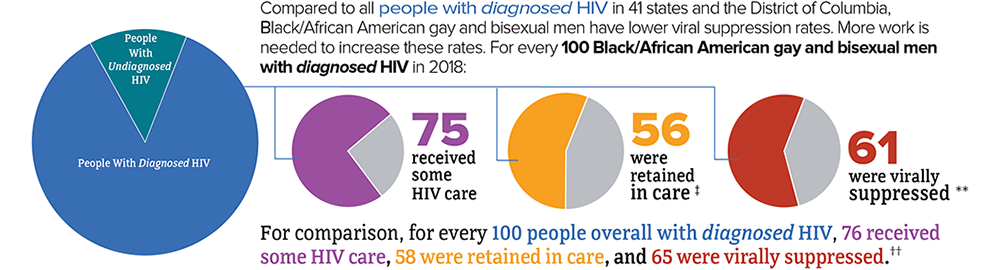 The chart represents the continuum of care for Black/African American gay and bisexual men in 41 states and the District of Columbia. Compared to all people with diagnosed HIV, Black/African American gay and bisexual men have lower viral suppression rates. More work is needed to increase these rates. For every 100 Black/African gay and bisexual men with diagnosed HIV in 2018: 75 received some HIV care, 56 were retained in care, and 61 were virally suppressed. For comparison, for every 100 people overall with diagnosed HIV, 76 received some HIV care, 58 were retained in care, and 65 were virally suppressed.