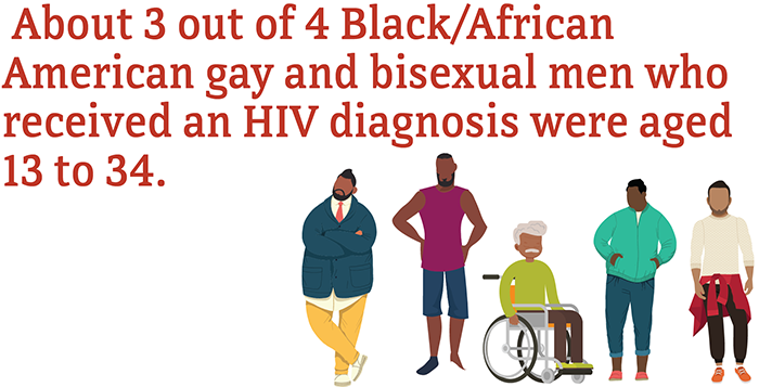 About 3 out of 4 Black/African American gay and bisexual men who received an HIV diagnosis were aged 13 to 34.
