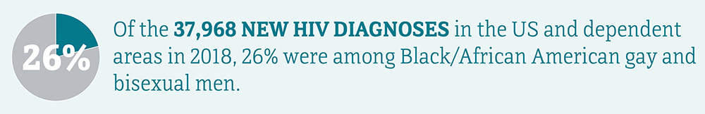 Of the 37,968 new HIV diagnoses in the US and dependent areas in 2018, 26 percent were among Black/African American gay and bisexual men.
