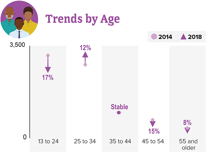 HIV diagnoses among Black/African American gay and bisexual men in the US and dependent areas, 2014-2018 and shows trends by age. Image shows 13-24:  down 17 percent, 25-34: up 12 percent, 35-44: stable, 45-54: down 15 percent, and 55 and older: down 8 percent.
