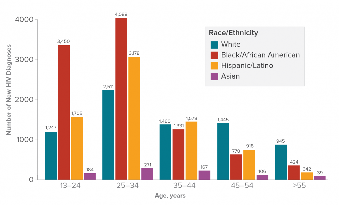 Bar chart shows HIV Diagnoses Among Gay and Bisexual Men by Age and  Race/Ethnicity