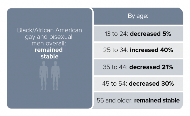 This chart represents HIV diagnoses among black/African American gay and bisexual men by age. Gay and bisexual men overall remained stable: 13-24 fell 5%, 25-34 rose 40%, 35-44 fell 21%, 45-54 fell 30%, 55 and older remained stable.