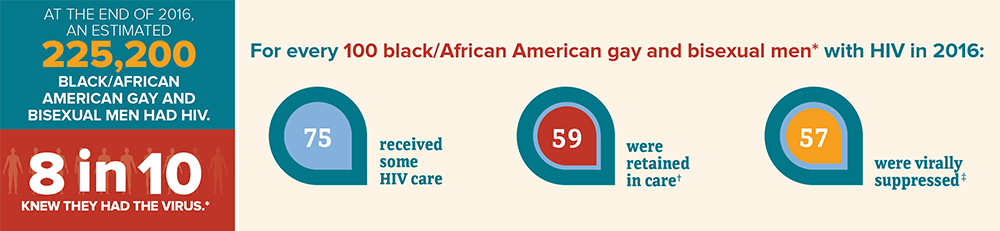This infographic displays the continuum of care for adult and adolescent black/African American gay and bisexual men with HIV in the 50 states and the District of Columbia. At the end of 2016, 225,200 black/African American gay and bisexual men had HIV. For every 100 black/African American gay and bisexual men with HIV in 2016: 75 received some care, 59 were retained in care, and 57 were virally suppressed.