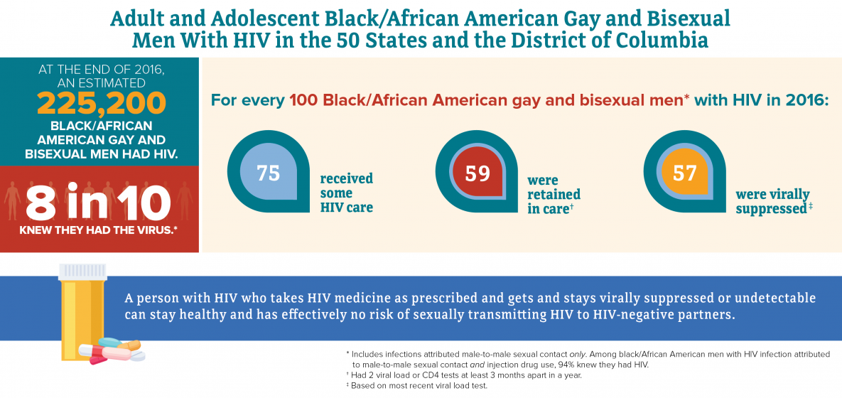Chart title reads Adult and Adolescent black/African American gay and bisexual men with HIV in the 50 States and District of Columbia. At the end of 2016, an estimated 225,200 black/African American gay and bisexual men had HIV; 8 in 10 knew they had the virus. For every 100 black/African American gay and bisexual men with HIV in 2016: 75 percent received some care, 59 percent were retained in care 57 percent were virally suppressed. Footnotes read as follows: Had 2 viral load or CD4 tests at least 3 months apart in a year; based on most recent viral load test.