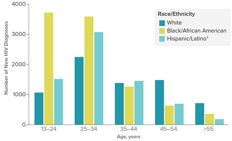 This bar chart shows the number of HIV diagnoses among gay and bisexual men by race/ethnicity and age at diagnosis in the United States in 2016. White: 13-24=1,094; 25-34=2,340; 35-44= 1,414; 45-54=1,597; 55 and older=946. Black: 13-24= 3,719; 25-34= 3,993; 35-44=1,290; 45-54=808; 55 and older=413. Hispanic/Latino: 13-24=1,687; 25-34=3,095; 35-44=1,523; 45-54=849; 55 and older=274.
