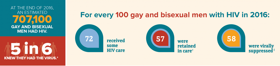 The continuum of care data for adult and adolescent gay and bisexual men with HIV in 50 states and the District of Columbia: At the end of 2016, an estimated 707,100 gay and bisexual men had HIV. 5 in 6 knew they had the virus. For every 100 gay and bisexual men with HIV in 2016, 72 received some HIV care, 57 were retained in care, and 58 were virally suppressed.