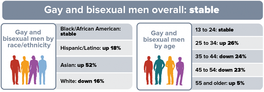 This trend chart shows HIV diagnoses among gay and bisexual men in 50 states and the District of Columbia from 2010 to 2016. Gay and bisexual men overall remained stable. By race/ethnicity, Black/African American gay and bisexual men remained stable; Hispanic/Latino gay and bisexual men increased 18 percent; Asian gay and bisexual men increased 52 percent; White gay and bisexual men decreased 16 percent. By age, gay and bisexual men aged 13 to 24 remained stable; gay and bisexual men aged 25 to 34 increased 26 percent; gay and bisexual men aged 35 to 44 decreased 24 percent; gay and bisexual men aged 45 to 54 decreased 23 percent; gay and bisexual men aged 55 and older increased 5 percent.
