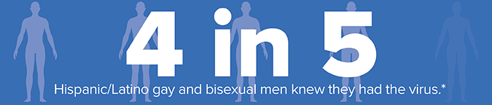 4 in 5 Hispanic/Latino gay and bisexual men knew they had the virus.