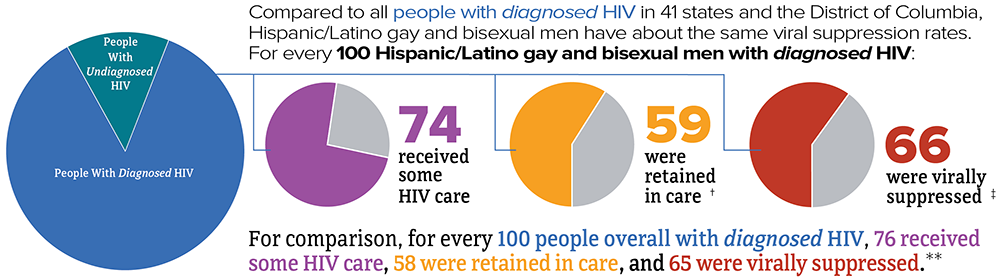Compared to all people with diagnosed HIV in 41 states and the District of Columbia, Hispanic/Latino gay and bisexual men have about the same viral suppression rates. For every 100 Hispanic/Latino gay and bisexual men with diagnosed HIV in 2018, 74 received some HIV care, 59 were retained in care, and 66 were virally suppressed. For comparison, for every 100 people overall with diagnosed HIV, 76 received some HIV care, 58 were retained in care, and 65 were virally suppressed.