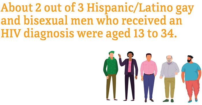 About 2 out of 3 Hispanic/Latino gay and bisexual men who received an HIV diagnoses were aged 13 to 34.