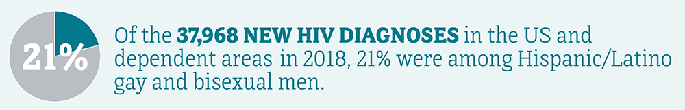 Of the 37,968 new HIV diagnoses in the US and dependent areas in 2018, 21 percent were among Hispanic/Latino gay and bisexual men.