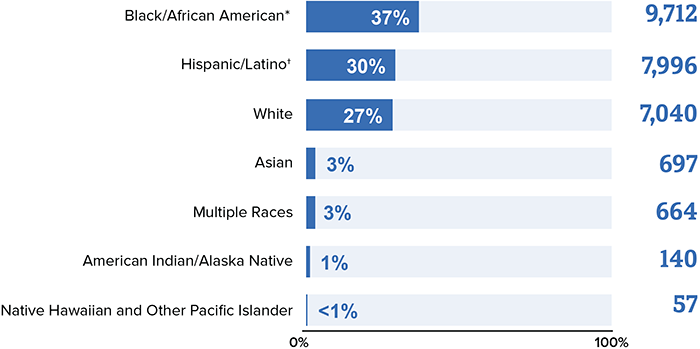 This bar chart shows HIV diagnoses among gay and bisexual men in the United States and dependent areas in 2018 by race. Black/African American gay and bisexual men made up 37 percent of new HIV diagnoses, Hispanic/Latino gay and bisexual men made up 30 percent, White gay and bisexual men made up 27 percent, Asian gay and bisexual men made up 3 percent, gay and bisexual men of multiple races made up 3 percent, American Indian/Alaska Native gay and bisexual men made up 1 percent and Native Hawaiian and Other Pacific Islander gay and bisexual men made up less than 1 percent of new HIV diagnoses.