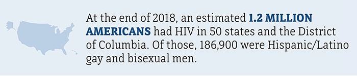 At the end of 2018, an estimated 1.2 million Americans had HIV in the 50 states and the District of Columbia. Of those, 186,900 were Hispanic/Latino gay and bisexual men.
