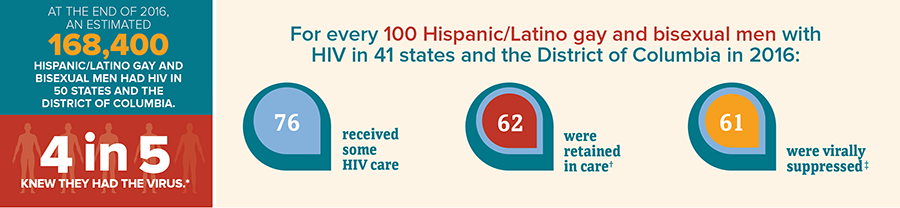 This infographic shows the continuum of care data for adult and adolescent Hispanic/Latino gay and bisexual men with HIV. At the end of 2016, an estimated 168,400 Hispanic/Latino gay and bisexual men had HIV. 4 in 5 knew they had the virus. For every 100 Hispanic/Latino gay and bisexual men with HIV in 41 states and the District of Columbia in 2016, 76 received some HIV care, 62 were retained in care, and 61 were virally suppressed.
