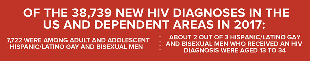 Of the 38,739 new HIV diagnoses in the US and dependent areas in 2017: 7,722 were among adult and adolescent Hispanic/Latino gay and bisexual men. About 2 out of 3 Hispanic/Latino gay and bisexual men who received an HIV diagnoses were aged 13 to 34.