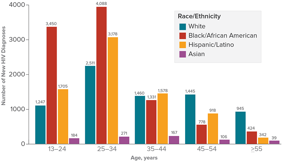 New HIV diagnoses among gay and bisexual men in the United States and dependent areas in 2017 by age and race/ethnicity. White gay and bisexual men aged 13 to 24: =1,247; aged 25 to 34 = 2,511; aged 35 to 44 = 1,460; aged 45 to 54 = 1,445; aged 55 and older = 945. Black/African American gay and bisexual men aged 13 to 24: =3,450; aged 25 to 34 = 4,088; aged 35 to 44 = 1,331; aged 45 to 54 = 778; aged 55 and older = 424. Hispanic/Latino gay and bisexual men aged 13 to 24: =1,705; aged 25 to 34 = 3,178; aged 35 to 44 = 1,578; aged 45 to 54 = 918; aged 55 and older = 342. Asian gay and bisexual men aged 13 to 24: =184; aged 25 to 34 = 271; aged 35 to 44 = 167; aged 45 to 54 = 106; aged 55 and older = 39.