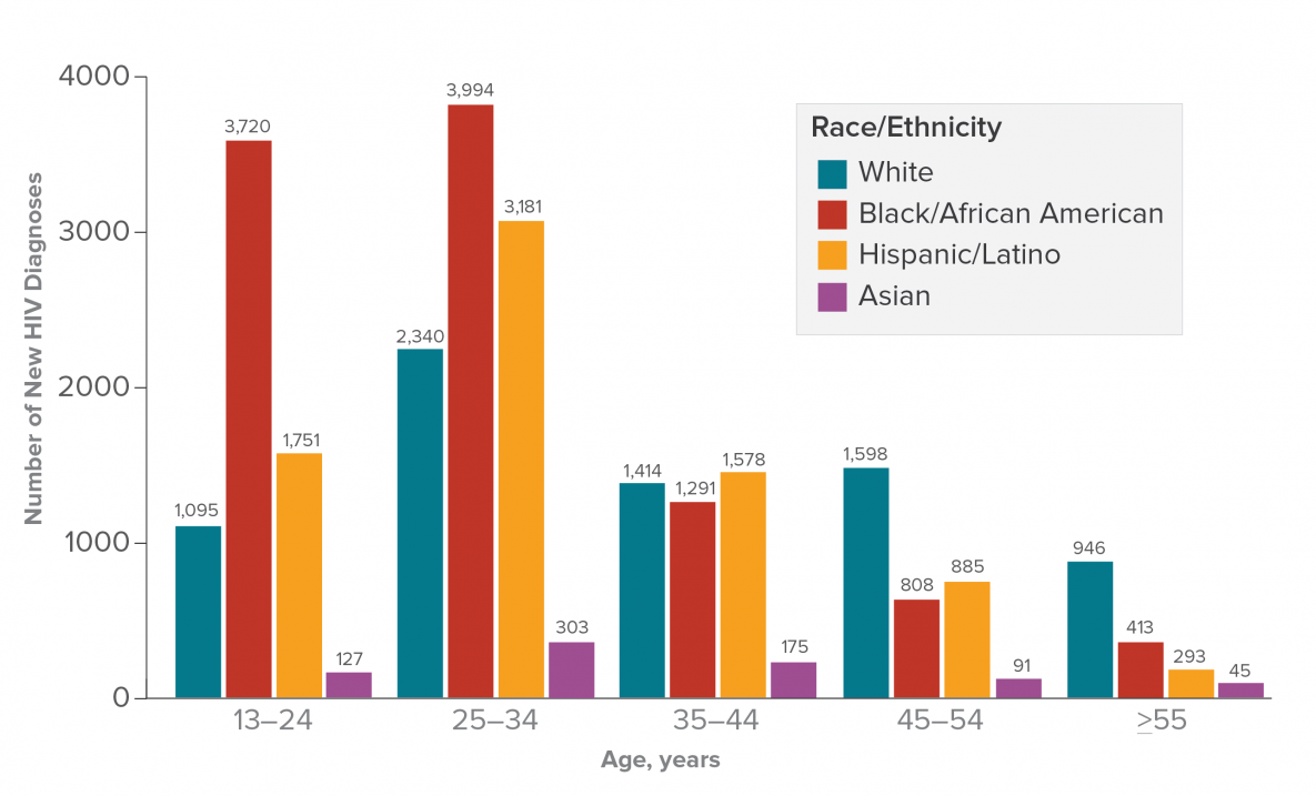 HIV Diagnoses Among Gay and Bisexual Men By Age and Race/Ethnicity in the  United States and 6 Dependent Areas, 2016