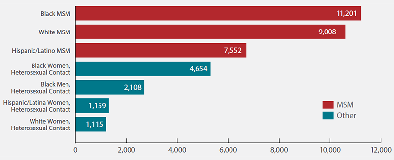 Bar chart shows the estimated new HIV diagnoses in the United States in 2014 for the most-affected subpopulations. Black men who have sex with men = 11,201. White men who have sex with men = 9,008. Hispanic/Latino men who have sex with men = 7,552. Black heterosexual women = 4,654. Black heterosexual men = 2,108. Hispanic/Latina heterosexual women = 1,159. White heterosexual women = 1,115.