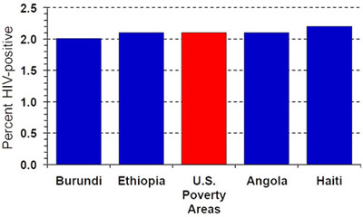 Bar chart: The x-axis reflects Burundi, Ethiopia, U.S. Poverty Areas Angola and Haiti.  The y-axis reflects Percent HIV-positive. The bar for Burundi ends 2%, Ethiopia ends at 2.1% , US poverty areas ends at 2.1%, Angola ends at 2.1 % and Haiti ends at 2.2%.