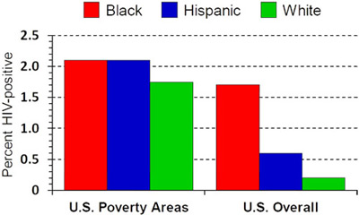 Bar chart: The x-axis reflects U.S. Poverty Areas and U.S. Overall.  The y-axis reflects Percent HIV-positive.  There are three bars representing Blacks, Hispanics and Whites.