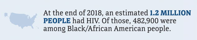 At the end of 2018, an estimated 1.2 million people had HIV. Of those, 482,900 were among Black/African American people.