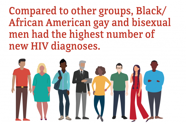 Compared to other groups, Black/African American gay and bisexual men had the highest number of new HIV diagnoses.