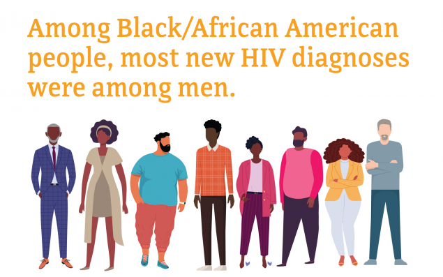 Among Black/African American people, most new HIV diagnoses were among men.
