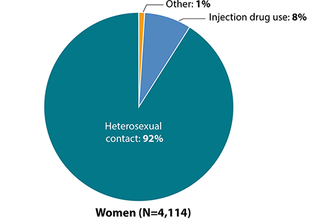HIV diagnoses by transmission category and sex in the United States and dependent areas in 2018. Among black/African American women, 92 percent of HIV diagnoses were attributed to heterosexual contact, 8 percent were attributed to injection drug use, and 1 percent was attributed to another mode of transmission.