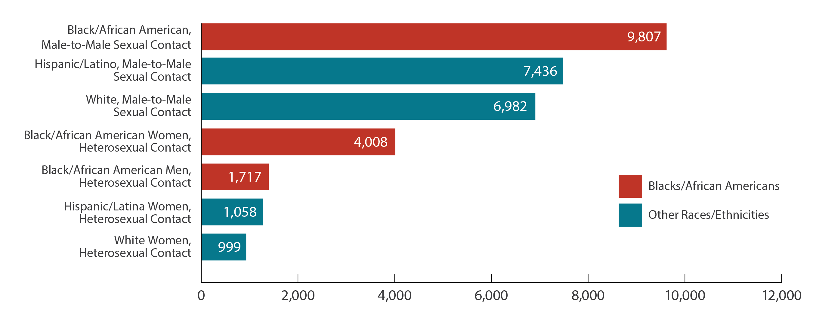 This bar chart shows the estimated new HIV diagnoses for the most-affected subpopulations in the United States and dependent areas in 2017. Black/African American, Male-to-male sexual contact = 9,807; Hispanic/Latino, Male-to-male sexual contact = 7,436; White, Male-to-male sexual contact = 6,982; Black/African American Women, Heterosexual contact = 4,008; Black/African American Men, Heterosexual contact = 1,717; Hispanic Women/Latinas, Heterosexual contact = 1,058; White Women, Heterosexual contact = 999.