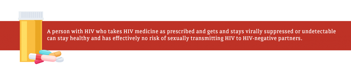 A person with HIV who takes HIV medicine as prescribed and gets and stays virally suppressed or undetectable can stay healthy and has effectively no risk of sexually transmitting HIV to HIV-negative partners.