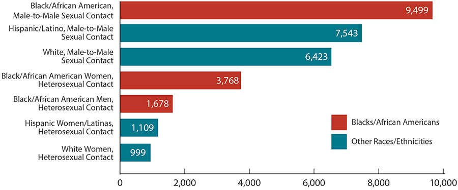 This bar chart shows new HIV diagnoses among the most affected subpopulations United States and dependent areas in 2018. Black/African American, male-to-male sexual contact equals 9,499; Hispanic/Latino, male-to-male sexual contact equals 7,543; White, male-to-male sexual contact equals 6,423; Black/African American women, heterosexual contact equals 3,768; Black/African American men, heterosexual contact equals 1,678; Hispanic women/Latinas, heterosexual contact equals 1,109; White women, heterosexual contact equals 999.