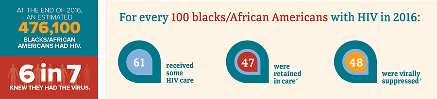 This infographic shows the continuum of care data for blacks/African Americans with HIV. At the end of 2016, an estimated 476,100 blacks/African Americans had HIV. 6 in 7 knew they had the virus. For every 100 blacks/African Americans with HIV in 2016, 61 received some HIV care, 47 were retained in care, and 48 were virally suppressed.