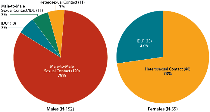 Pie charts show the estimated new HIV diagnoses among American Indians and Alaska Natives in the United States in 2014, by transmission category and sex. Total diagnoses among males = 170. Male-to-male sexual contact = 142 diagnoses, 84% of all males. Injection drug use (males) = 11 diagnoses, 6% of all males. Heterosexual contact (males) = 10 diagnoses, 6% of all males. Male-to-male sexual contact and injection drug use = 7 diagnoses, 4% of all males. Total diagnoses among females = 49. Heterosexual contact (females) = 36 diagnoses, 73% of all females. Injection drug use (females) = 13 diagnoses, 27% of all females.