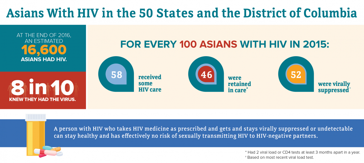 HIV and Asians | Race/Ethnicity | HIV by Group | HIV/AIDS | CDC