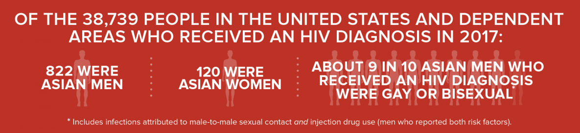 Infographic text reads of the 38,739 people in the United States and dependent areas who received who received an HIV diagnosis in 2017: 822 were Asian men, 120 were Asian women, about 9 in 10 Asian men who received an HIV diagnosis were gay or bisexual. Footnote in infographic reads states infections attributed to male-to-male sexual contact and injection drug use (men who reported both risk factors.