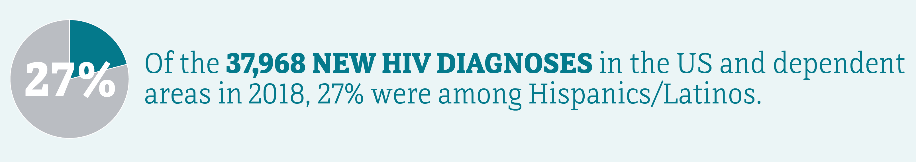 This banner shows 26% of the 38,739 new HIV diagnoses in the United States and dependent areas were among Hispanics/Latinos, 22% were among Hispanic/Latino men, and 3% were among Hispanic women/Latinas.