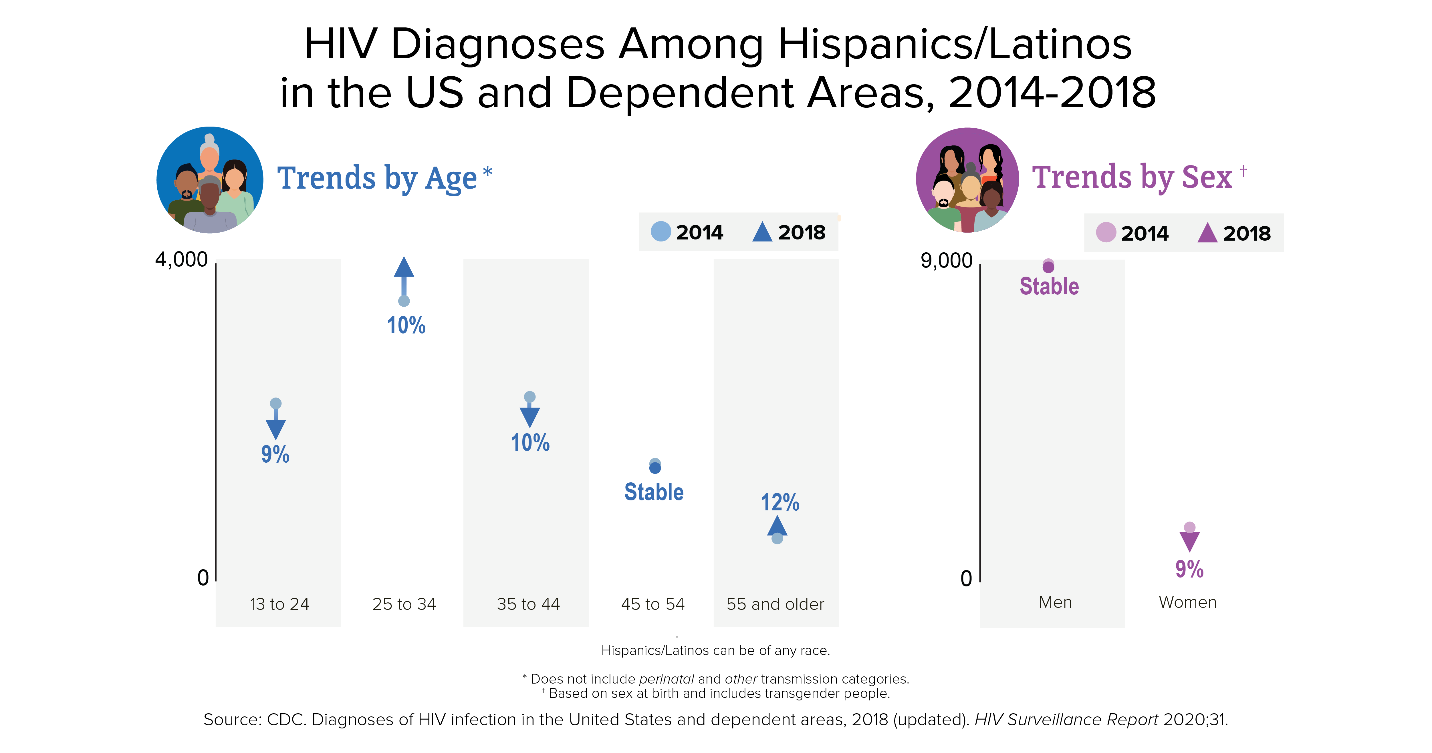 This trend chart shows HIV diagnoses among Hispanics/Latinos in 50 states and the District of Columbia from 2010 to 2016. HIV diagnoses increased 6% among Hispanics/Latinos overall. Hispanic/Latino men by transmission category, male-to-male sexual contact increased 21%; injection drug use decreased 39%; male-to-male sexual contact and injection drug use decreased 21%; and heterosexual contact decreased 17%. Hispanic women/Latinas by transmission category, heterosexual contact decreased 20% and injection drug use decreased 25%.