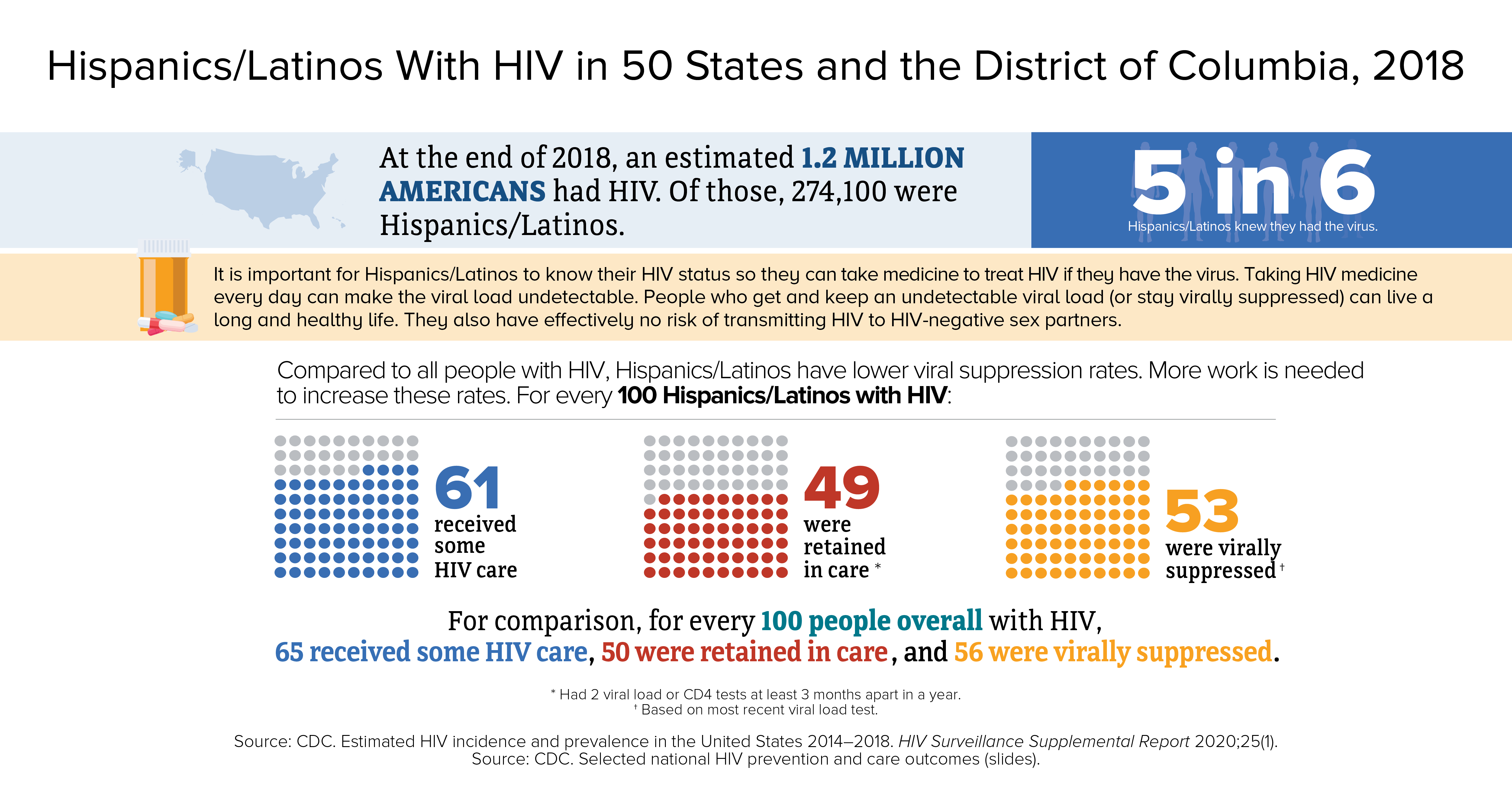 This infographic shows the continuum of care data for adult and adolescent Hispanics/Latinos with HIV. At the end of 2016, an estimated 254,600 Hispanics/Latinos had HIV. 5 in 6 knew they had the virus. For every 100 Hispanics/Latinos with HIV in 2016, 60 received some HIV care, 49 were retained in care, and 51 were virally suppressed. A person with HIV who takes HIV medicine as prescribed and gets and stays virally suppressed or undetectable can stay healthy and has effectively no risk of sexually transmitting HIV to HIV-negative partners.