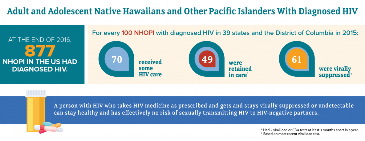 At the end of 2016, 877 adult and adolescent Native Hawaiians and Other Pacific Islanders (NHOPI) in the United States had diagnosed HIV. For every 100 NHOPI with diagnosed HIV in 2015, 70 received some HIV care, 49 were retained in care, and 61 were virally suppressed. A person with HIV who takes HIV medicine as prescribed and gets and stays virally suppressed or undetectable can stay healthy and has effectively no risk of sexually transmitting HIV to HIV-negative partners.
