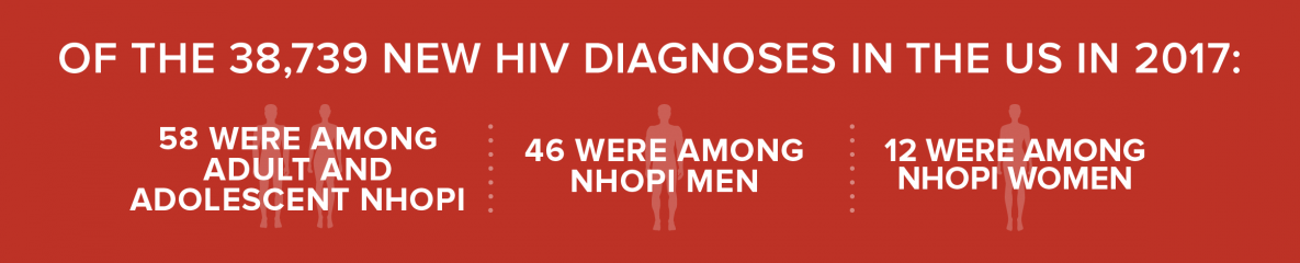 This chart shows the number of new HIV diagnoses in the United States and dependent areas among Native Hawaiians and Other Pacific Islanders by transmission category in 2017. Of the 38,739 new HIV diagnoses in the United States and dependent areas, 58 adult and adolescent Native Hawaiians and Other Pacific Islanders (NHOPI) received an HIV diagnosis. 46 were among NHOPI men and 12 were among NHOPI women.