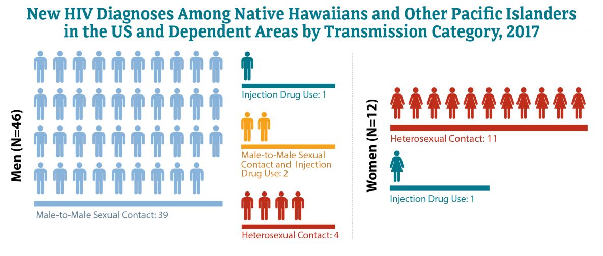 This chart shows the number of new HIV diagnoses in the United States and dependent areas among Native Hawaiians and Other Pacific Islanders by transmission category in 2017. Women, Heterosexual contact = 11; Women, Injection drug use = 1; Men, Male-to-male sexual contact = 39; Men, Heterosexual contact = 4; Men, Injection drug use = 1; Men, Male-to-male sexual contact and injection drug use = 2.