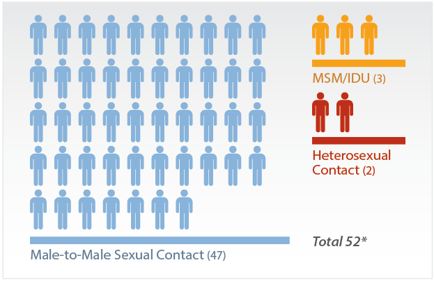Estimated Diagnoses of HIV Infection among Male Adult and Adolescent Native Hawaiians/Other Pacific Islanders, by Transmission Category, 2013 - United States and 6 Dependent Areas. Among males, there were an estimated 52 diagnoses of HIV infection in 2013. Forty seven of those were attributed to male-to-male sexual contact, 2 to heterosexual contact, and 3 to male-to-male contact and injection drug use. Because of rounding, numbers may not sum to the total.