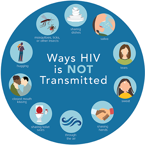 Ways HIV is Not Transmitted | HIV Transmission | HIV Basics | HIV/AIDS | CDC