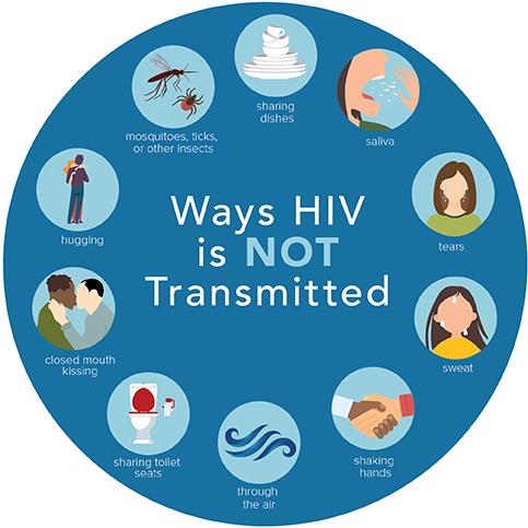 Ways HIV is Not Transmitted | HIV Transmission | HIV Basics | HIV/AIDS | CDC