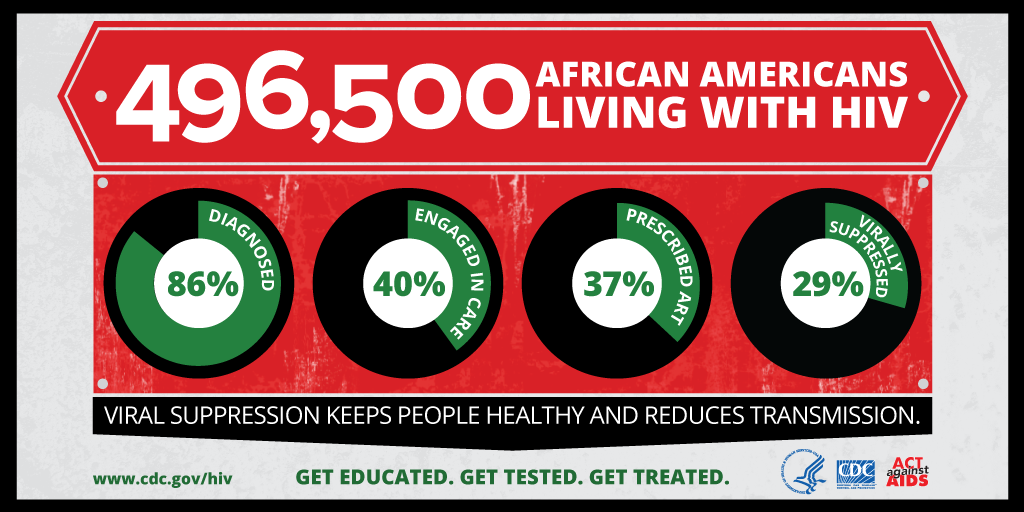 496,500 African Americans living with HIV. 86% diagnosed. 40% engaged in care. 37% prescribed ART. 29% virallly supressed. Viral suppression keeps people healthy and reduces transmission. Get edugated. Get tested. Get treated. www.cdc.gov/hiv. HHS, CDC, Act Against AIDS