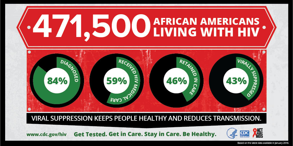 This infographic provides continuum of care data on African Americans living with HIV. Among 498,400 African Americans living with HIV, 87% were diagnosed, 72% were linked to care within one month, 54% were retained in care, and 49% were virally suppressed.