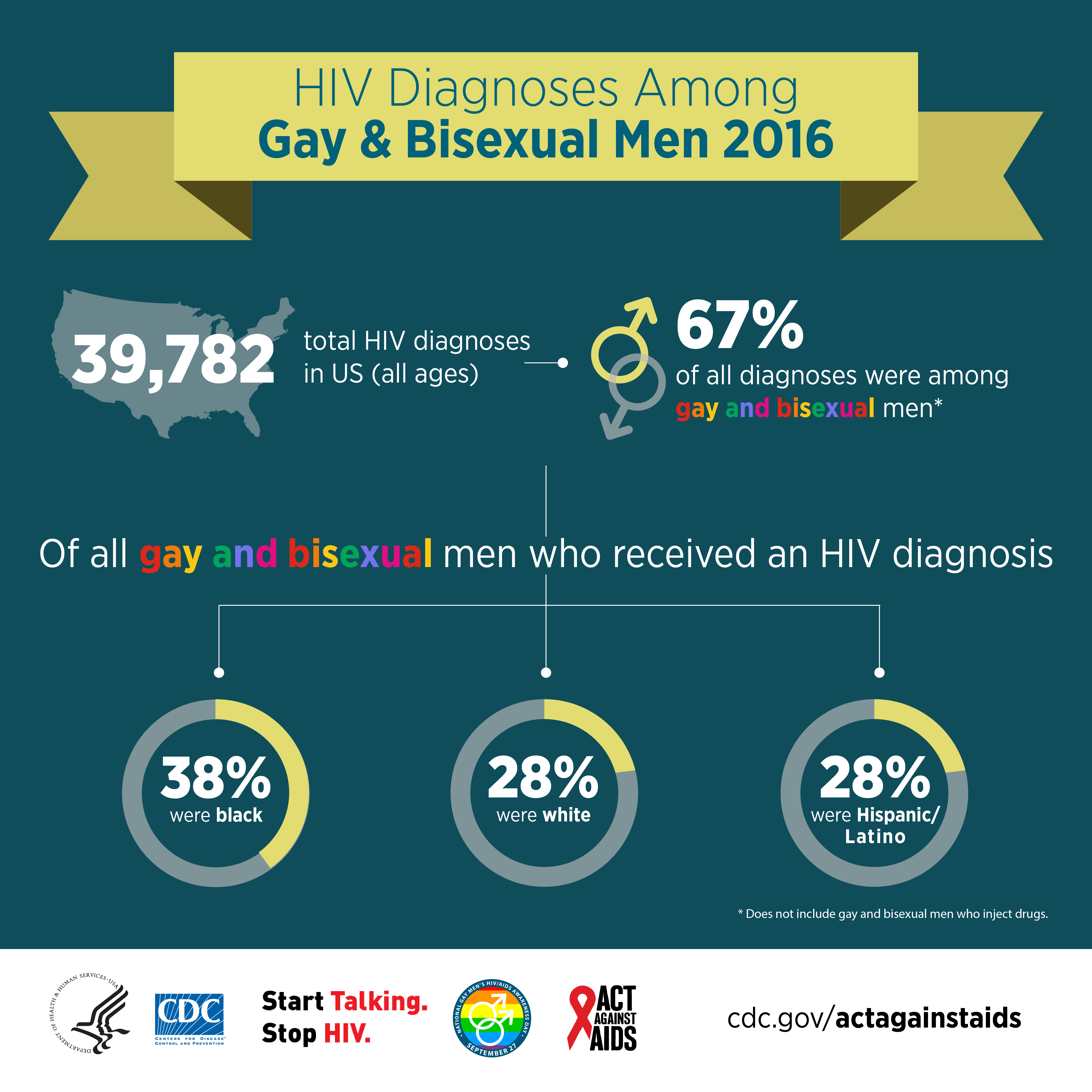 This infographic shows the percentage of HIV diagnoses among gay and bisexual men by race/ethnicity.  In 2015, 39,513 people received an HIV diagnoses in the US. 67% of all diagnoses were among gay and bisexual men. Of all gay and bisexual men diagnosed, 39% were black, 29% were white, and 27% were Hispanic/Latino.