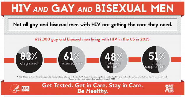 This infographic provides continuum of care data on HIV among gay and bisexual men. 615,400 gay and bisexual men were living with HIV in the US in 2015. 83% received an HIV diagnosis, 61% received HIV medical care, 48% were retained in care, and 51% were virally suppressed.